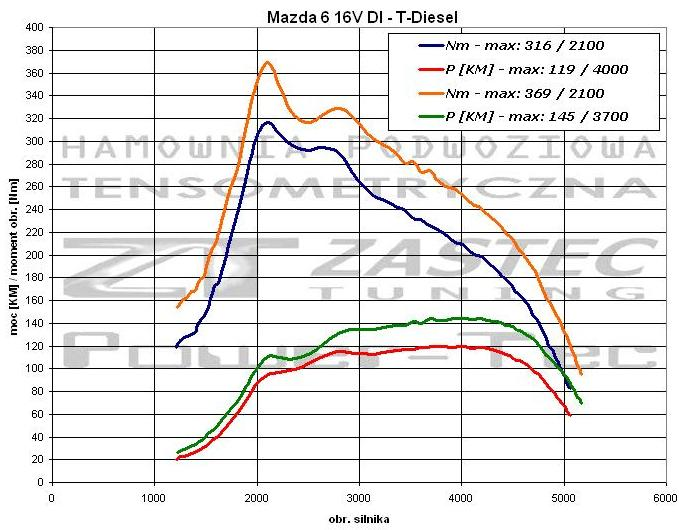 1996 subaru svx wiring diagram radio black 2003 subaru baja 2003 subaru baja  lift kit subaru